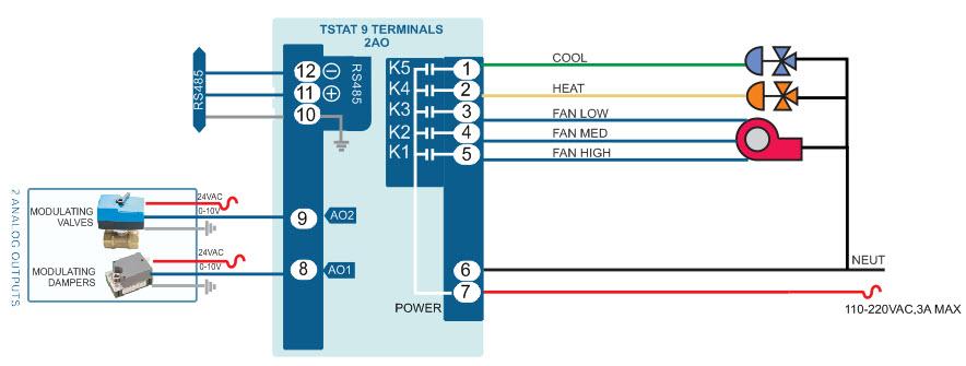 Tstat9 Bacnet Thermostat