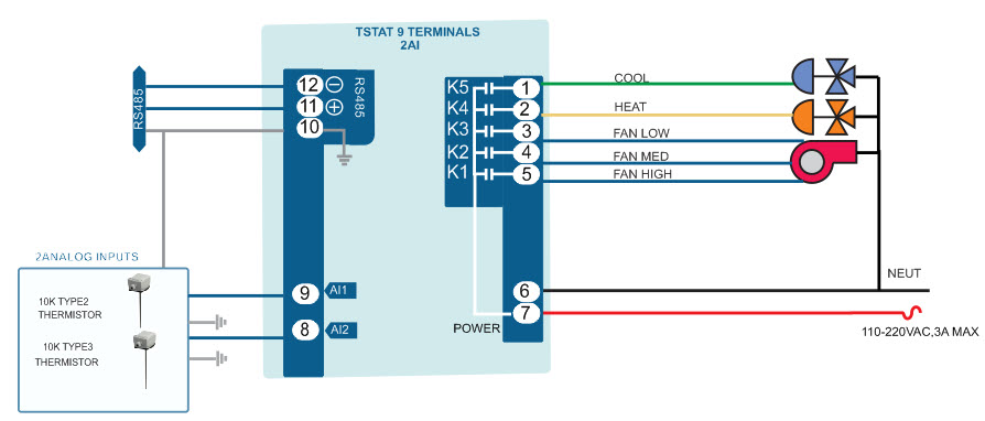 Tstat9 Bacnet Thermostat