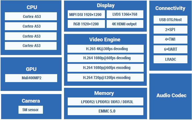 T3 controller 64 bit CPU